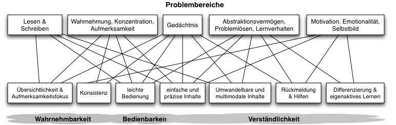 Zusammenhang Problembereiche und Prinzipien
